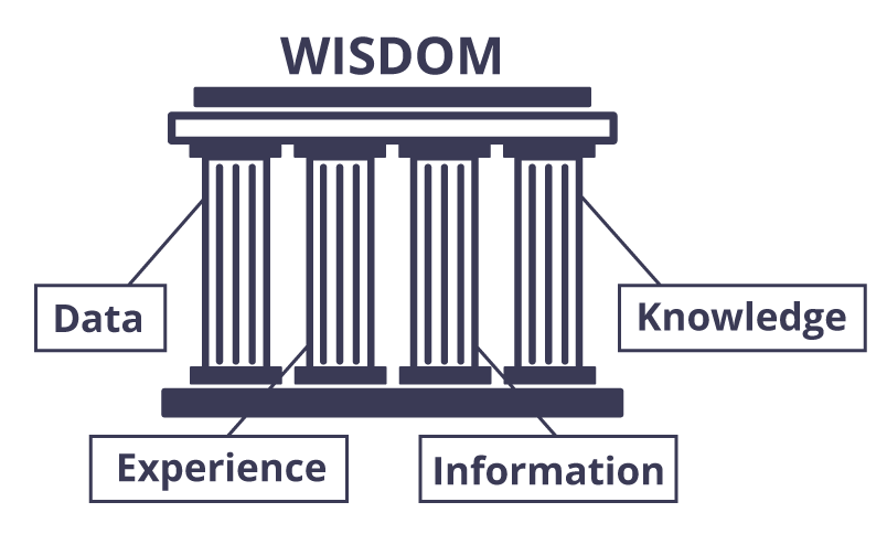 Four Pillars of Wisdom
