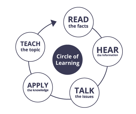 Circle of Learning | Coach Training Alliance